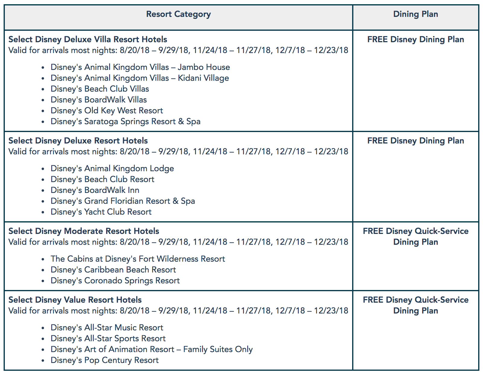2018 WDW Free Dining details